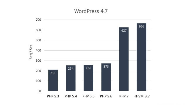 PHP7 Performance
